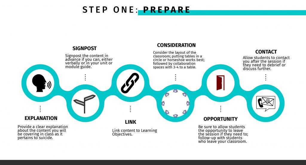 Step One – Prepare